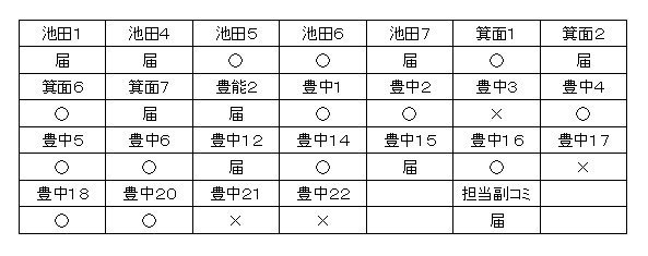 201712スカウト委員会参加者.jpg